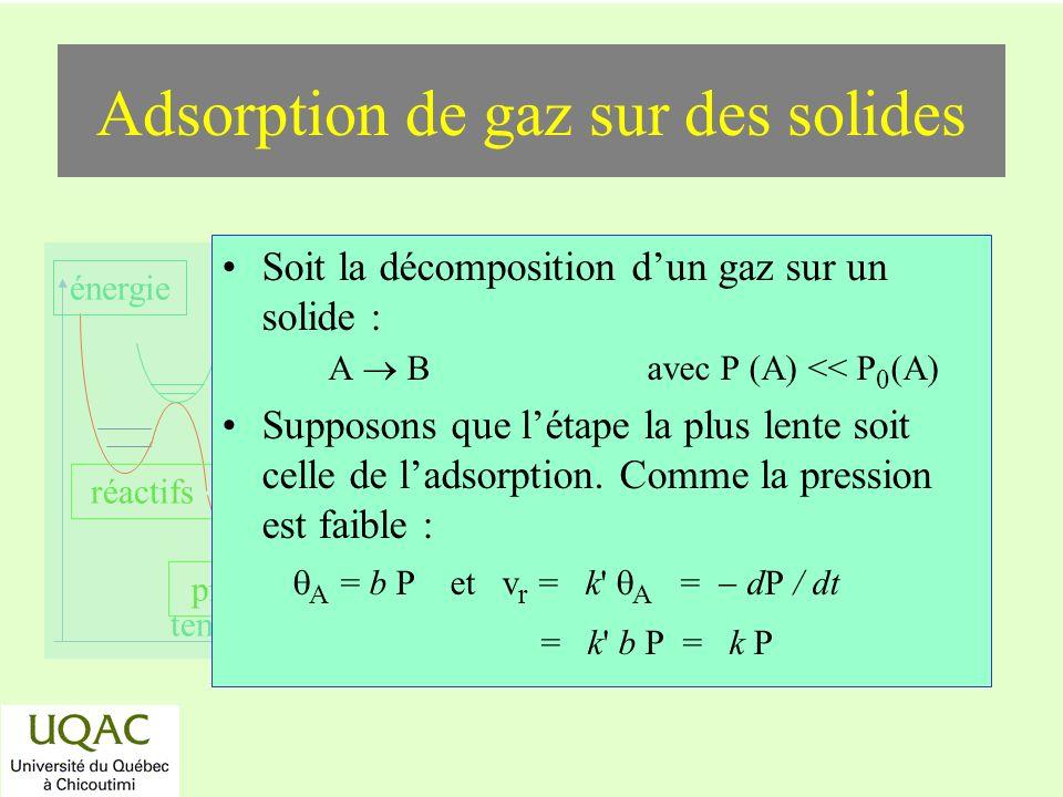 Adsorption de gaz sur des solides