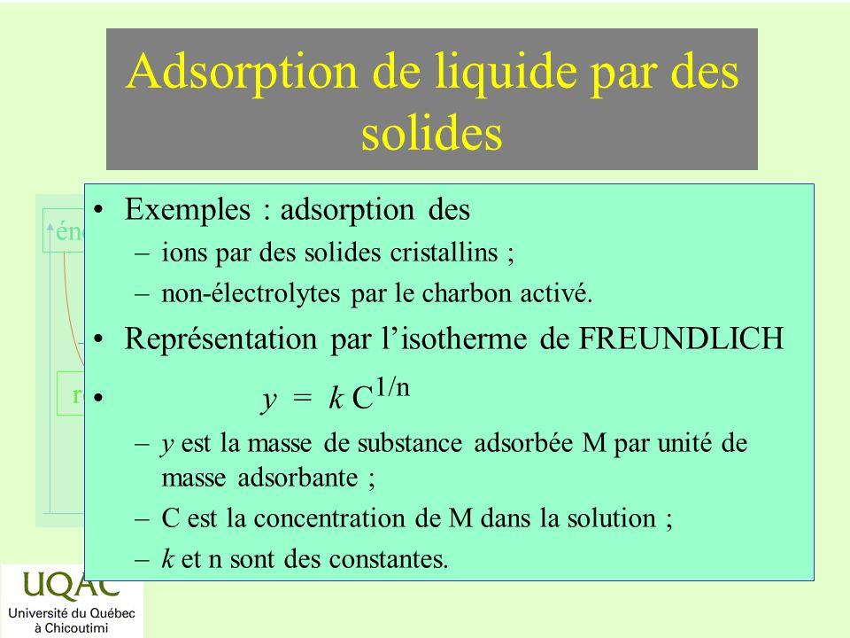 Adsorption de liquide par des solides