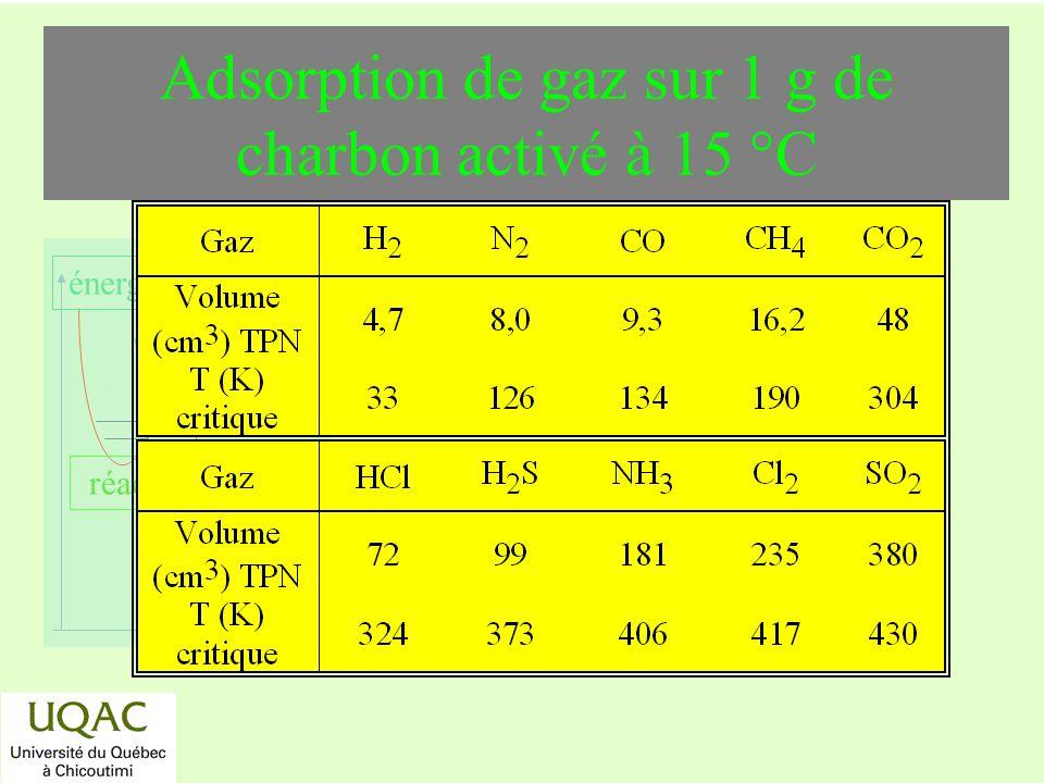 Adsorption de gaz sur 1 g de charbon activé à 15 °C