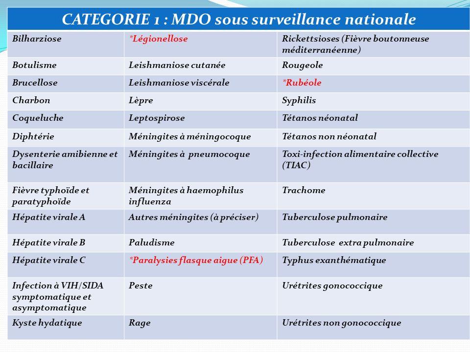 CATEGORIE 1 : MDO sous surveillance nationale