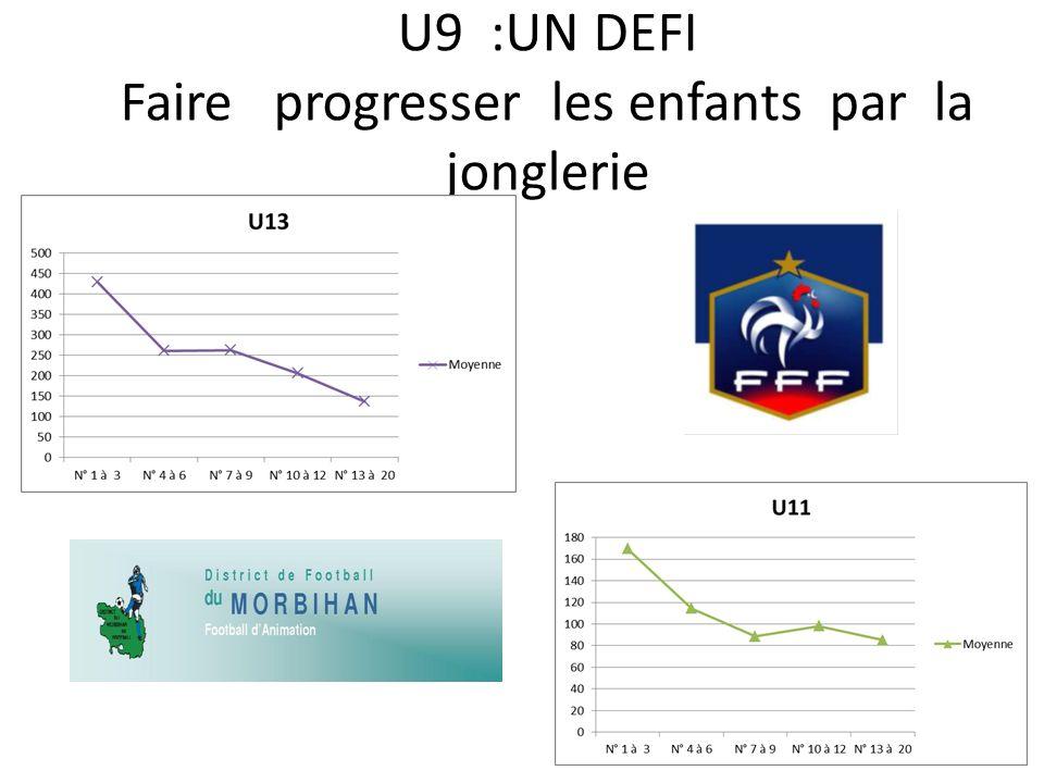 U9 :UN DEFI Faire progresser les enfants par la jonglerie