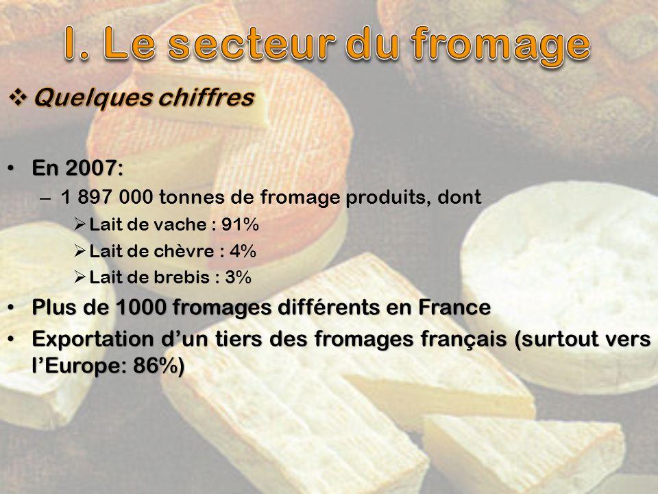 I. Le secteur du fromage Quelques chiffres En 2007: