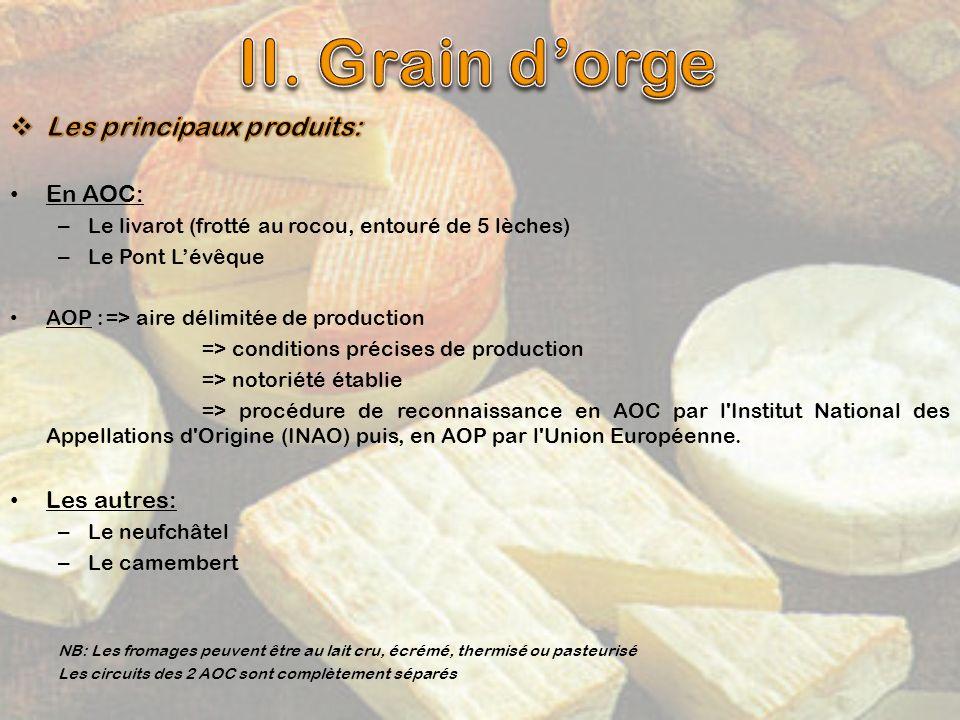 II. Grain d'orge Les principaux produits: En AOC: Les autres: