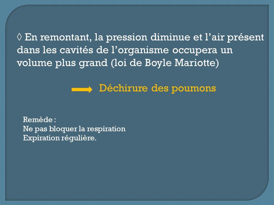 ◊ En remontant, la pression diminue et l'air présent dans les cavités de l'organisme occupera un volume plus grand (loi de Boyle Mariotte)