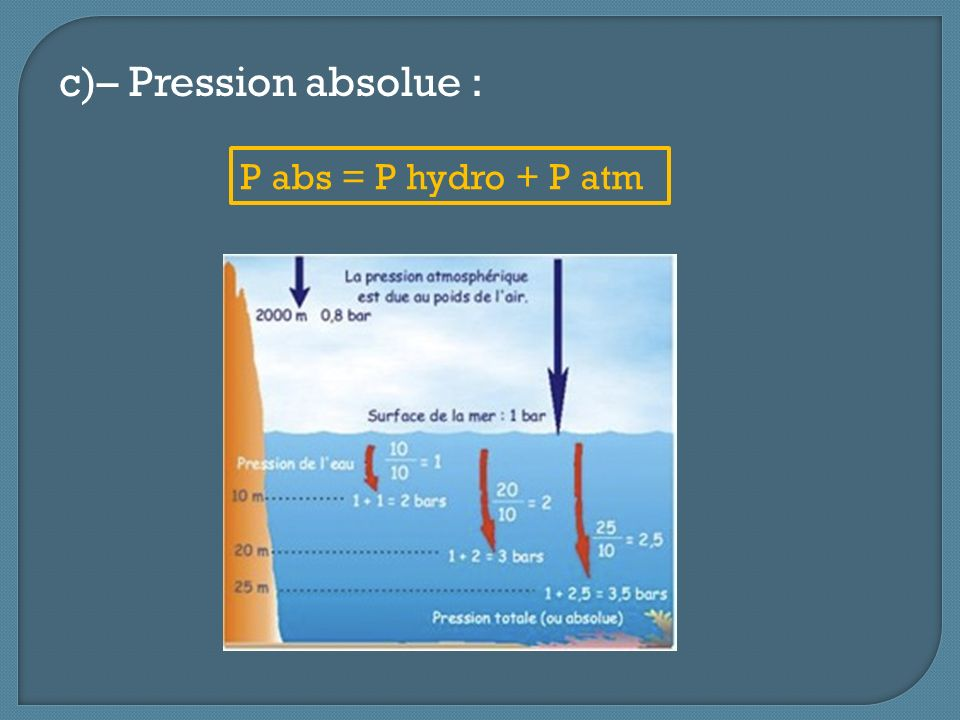 c)– Pression absolue : P abs = P hydro + P atm