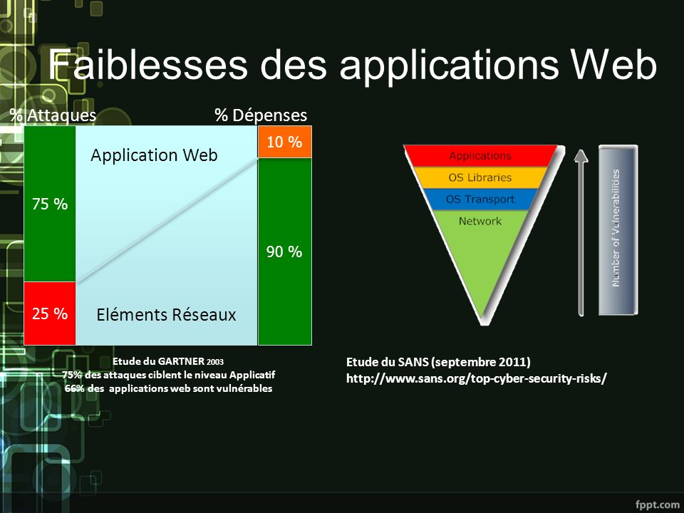 Faiblesses des applications Web