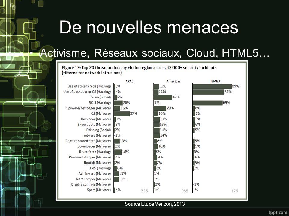 De nouvelles menaces Activisme, Réseaux sociaux, Cloud, HTML5…