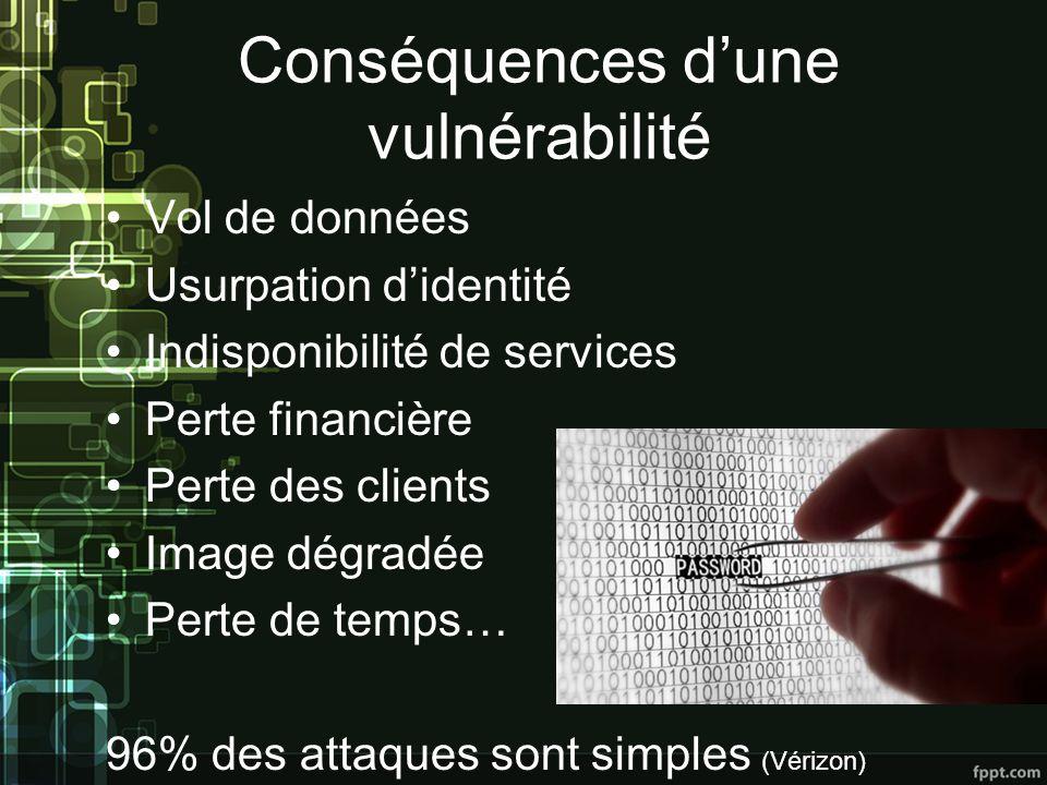 Conséquences d'une vulnérabilité