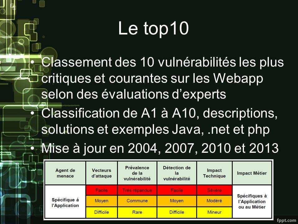 Le top10 Classement des 10 vulnérabilités les plus critiques et courantes sur les Webapp selon des évaluations d'experts.