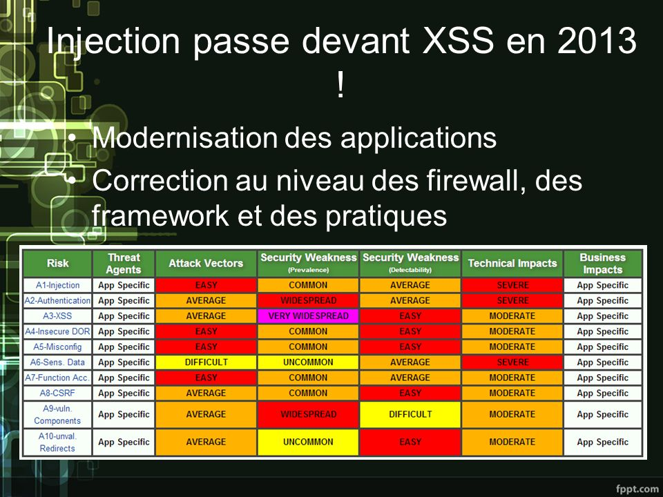 Injection passe devant XSS en 2013 !