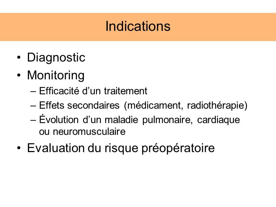 Indications Diagnostic Monitoring Evaluation du risque préopératoire