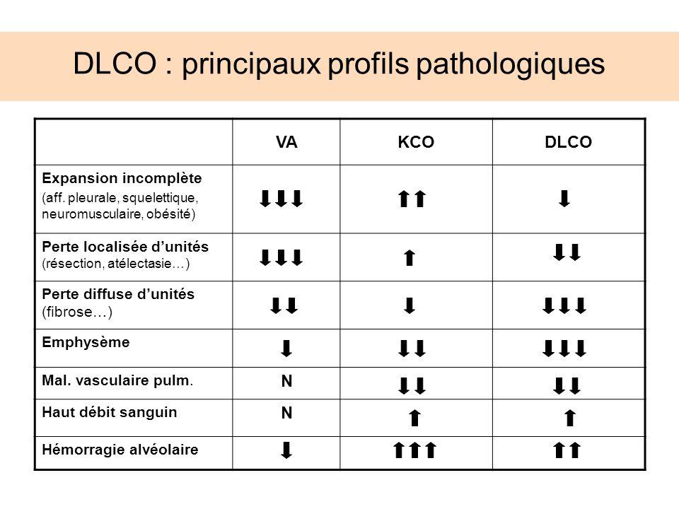 DLCO : principaux profils pathologiques