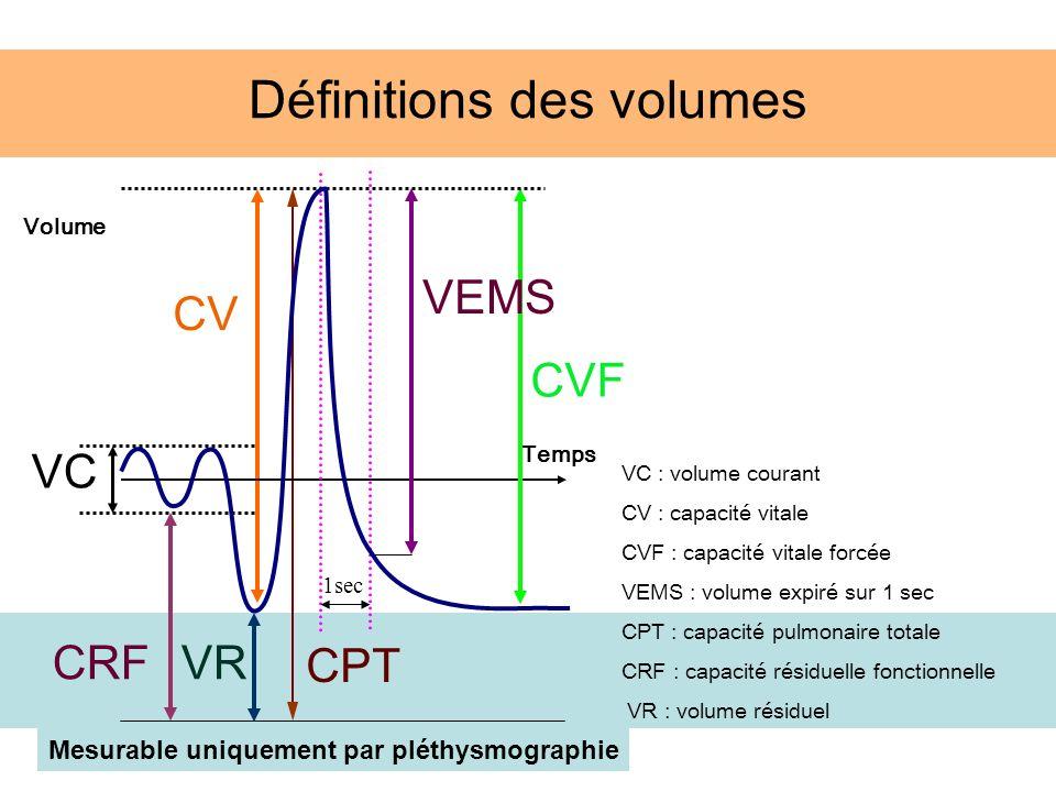 Définitions des volumes