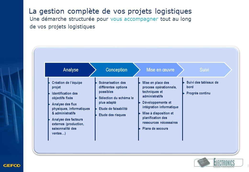 La gestion complète de vos projets logistiques
