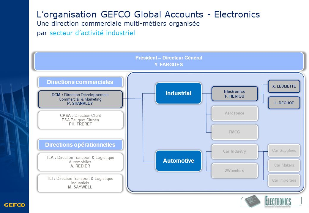 ELECTRONICS L'organisation GEFCO Global Accounts - Electronics