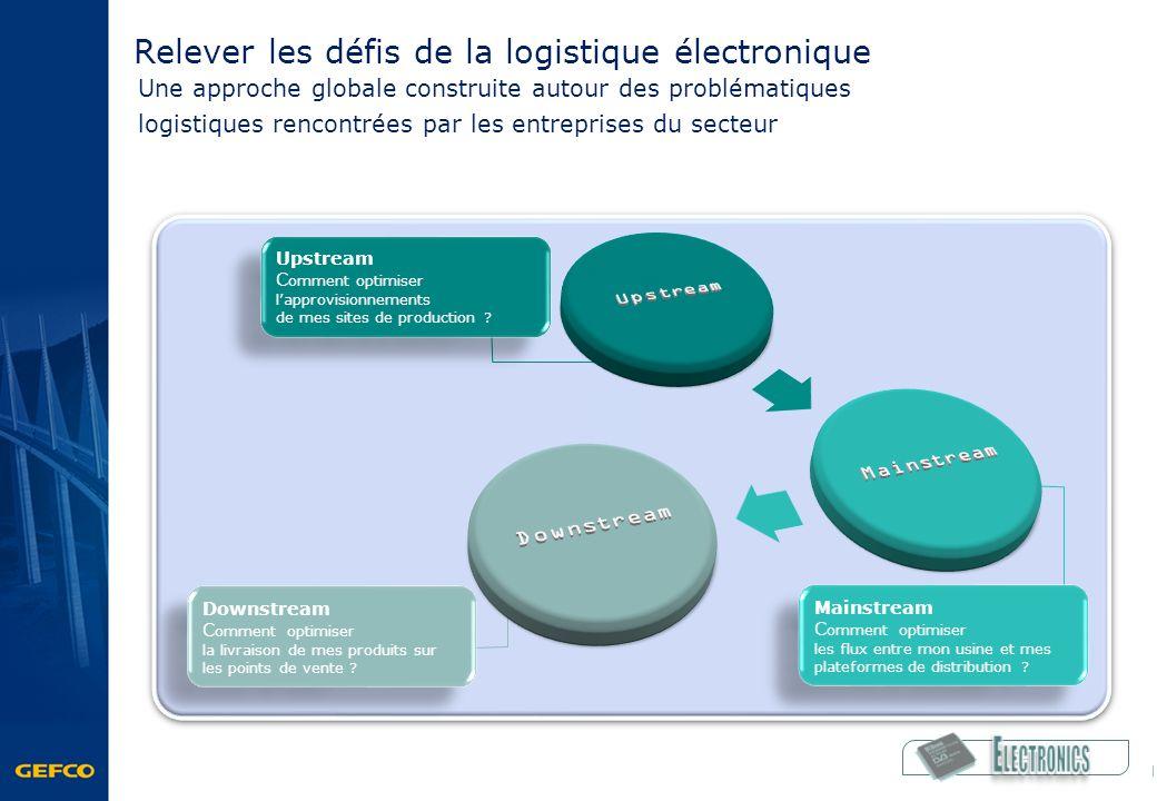 Relever les défis de la logistique électronique