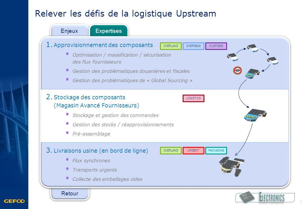 Relever les défis de la logistique Upstream