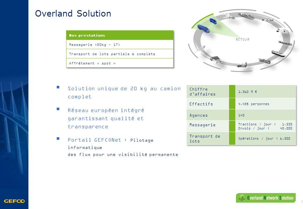 Overland Solution Solution unique de 20 kg au camion complet