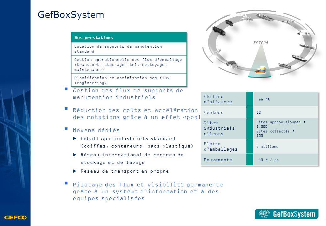 GefBoxSystem Gestion des flux de supports de manutention industriels
