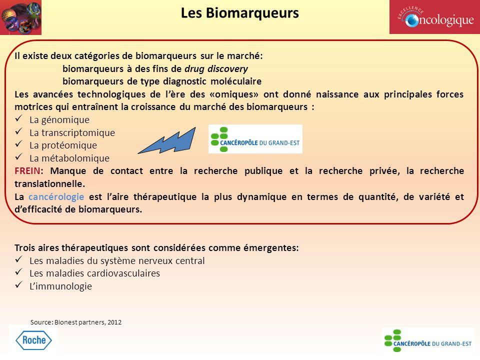Les Biomarqueurs Il existe deux catégories de biomarqueurs sur le marché: biomarqueurs à des fins de drug discovery.
