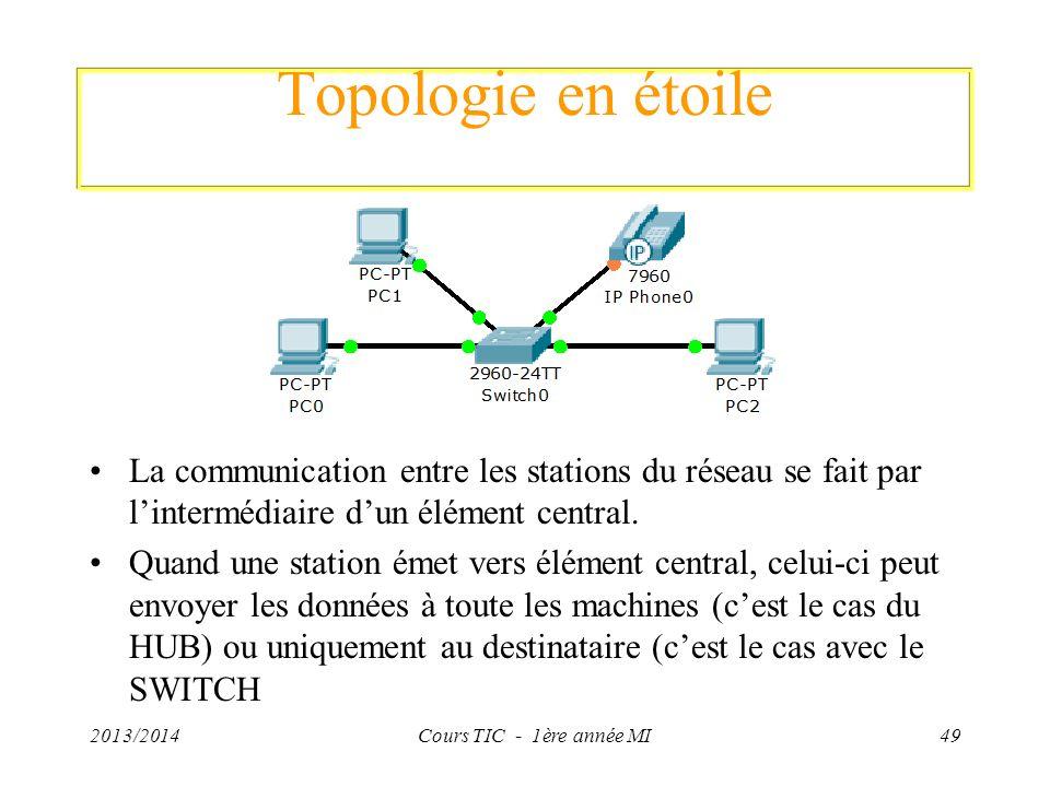 Topologie en étoile La communication entre les stations du réseau se fait par l'intermédiaire d'un élément central.