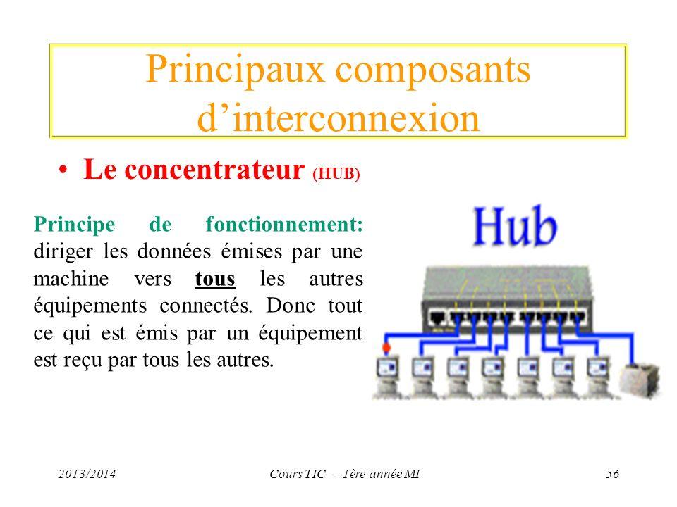 Principaux composants d'interconnexion