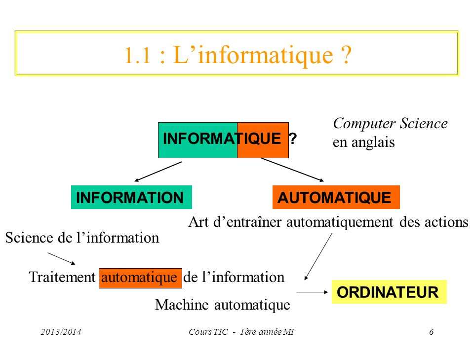 1.1 : L'informatique Computer Science en anglais INFORMATIQUE