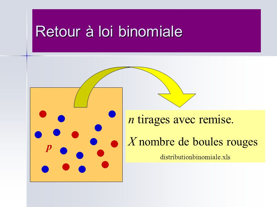 Retour à loi binomiale n tirages avec remise.