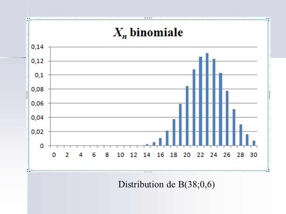 Distribution de B(38;0,6)