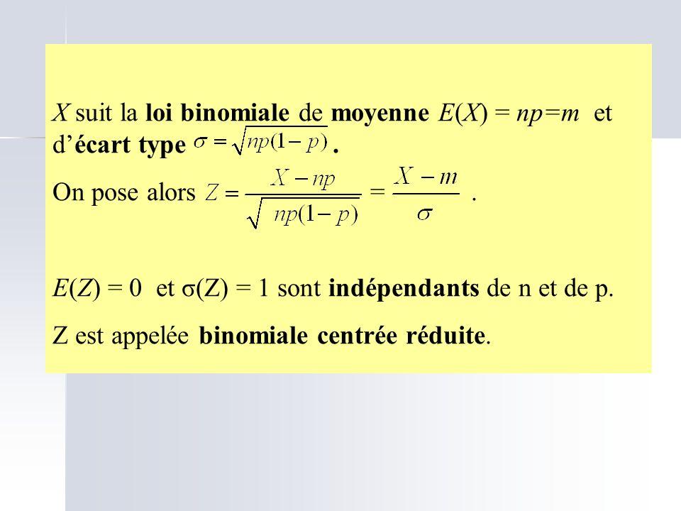 X suit la loi binomiale de moyenne E(X) = np=m et d'écart type .