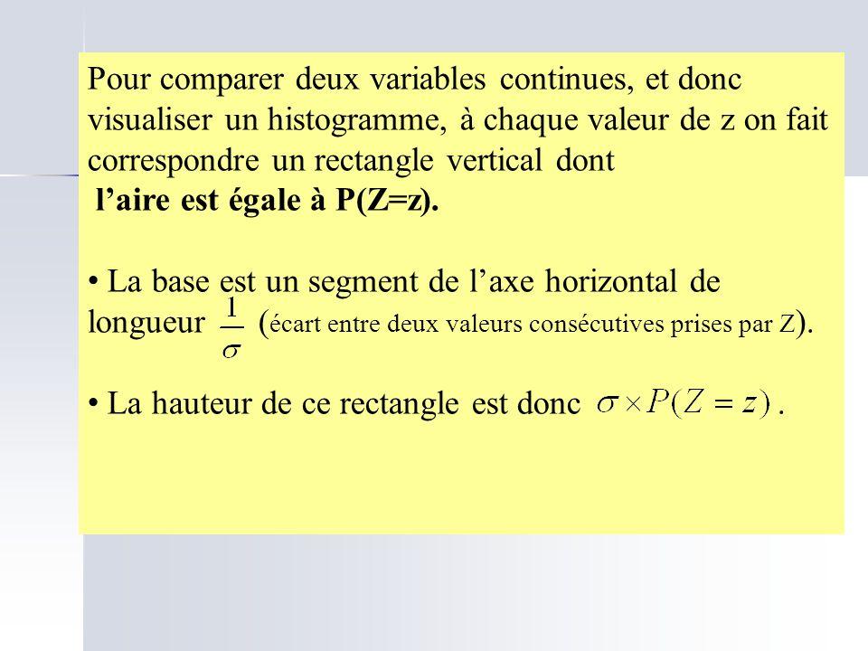 Pour comparer deux variables continues, et donc visualiser un histogramme, à chaque valeur de z on fait correspondre un rectangle vertical dont