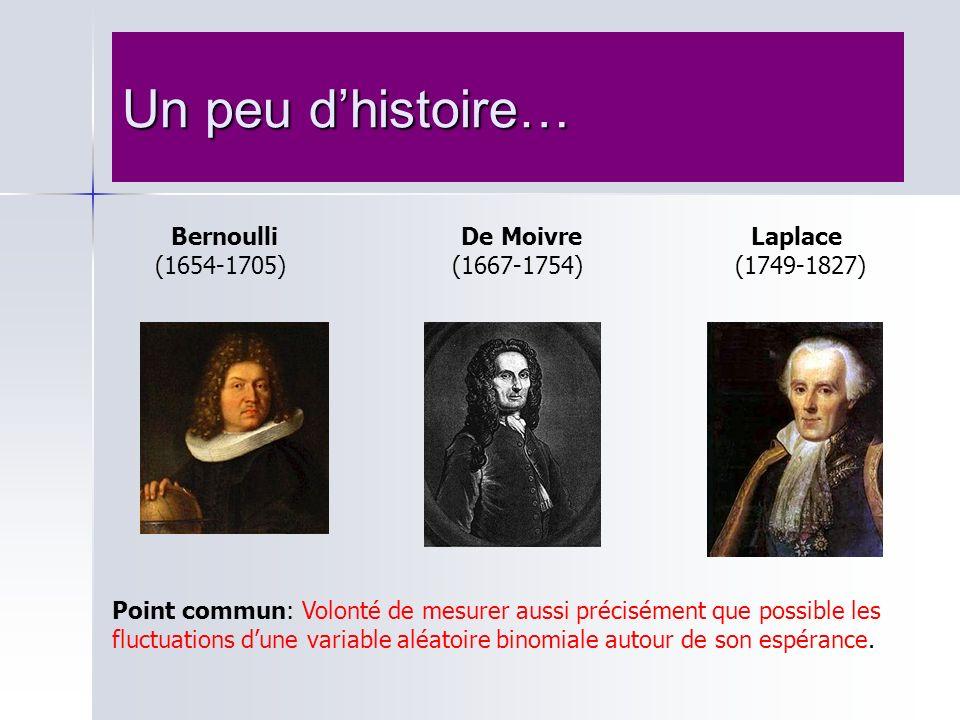 Bernoulli De Moivre Laplace