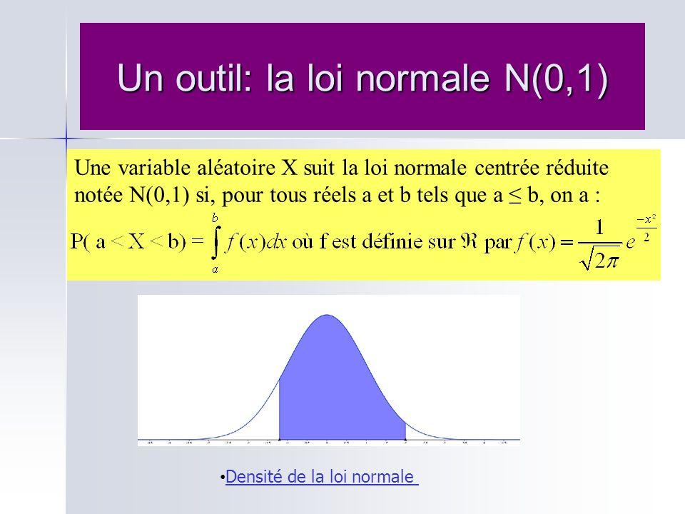 Un outil: la loi normale N(0,1)