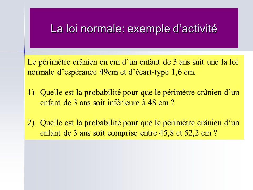 La loi normale: exemple d'activité