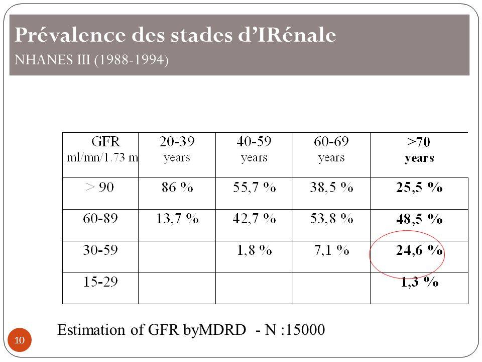 Prévalence des stades d'IRénale NHANES III (1988-1994)
