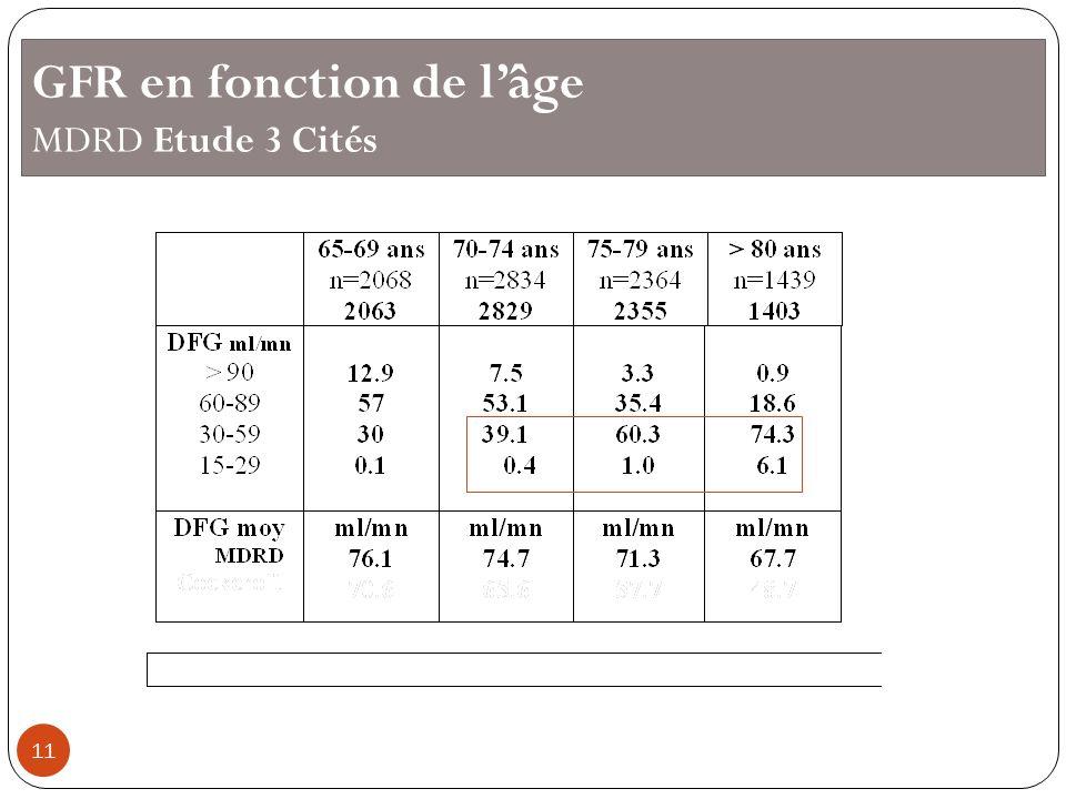 GFR en fonction de l'âge MDRD Etude 3 Cités