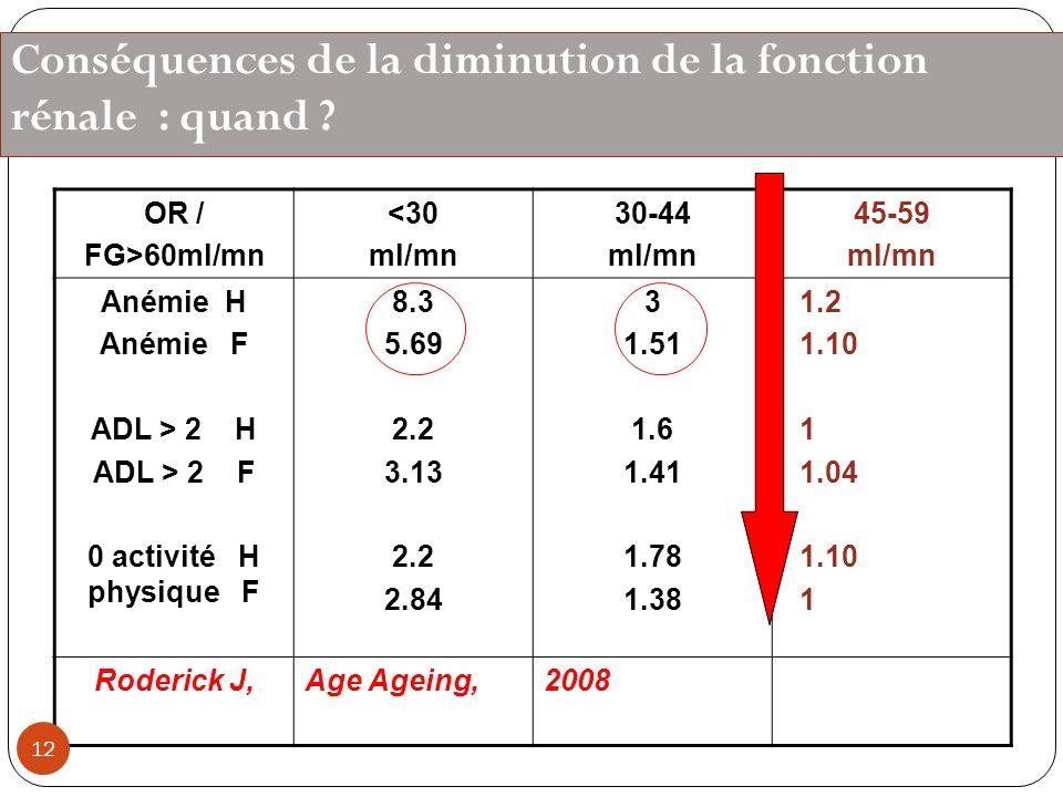Conséquences de la diminution de la fonction rénale : quand