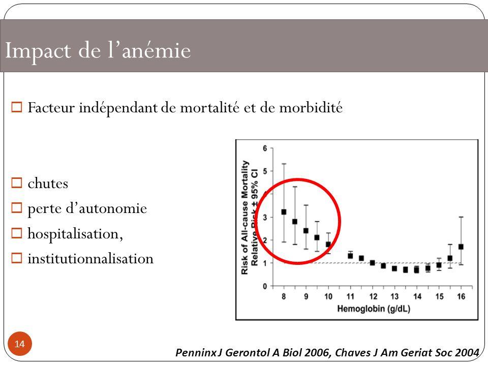 Impact de l'anémie Facteur indépendant de mortalité et de morbidité