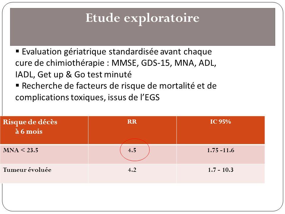 Etude exploratoire Evaluation gériatrique standardisée avant chaque cure de chimiothérapie : MMSE, GDS-15, MNA, ADL, IADL, Get up & Go test minuté.