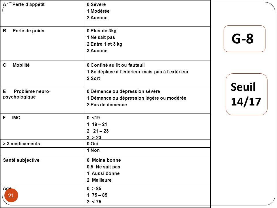 G-8 Seuil 14/17 A Perte d'appétit 0 Sévère 1 Modérée 2 Aucune