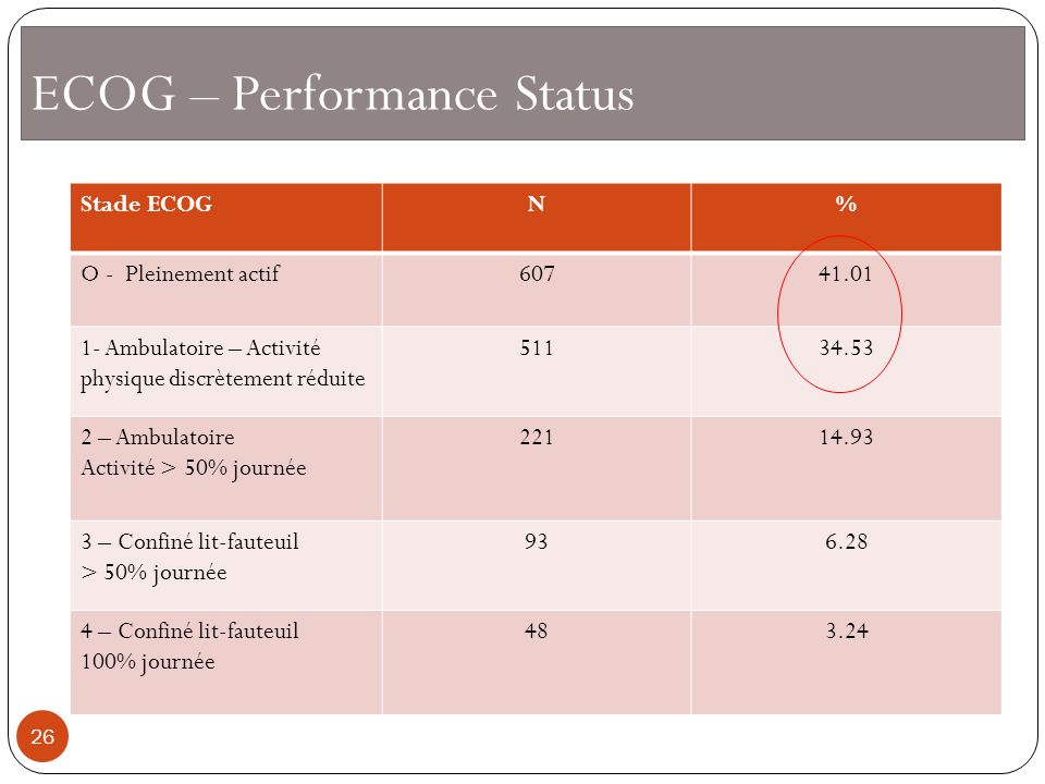 ECOG – Performance Status
