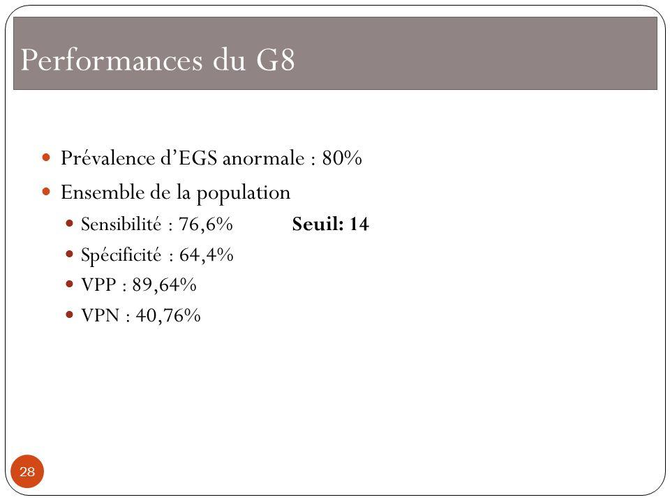 Performances du G8 Prévalence d'EGS anormale : 80%