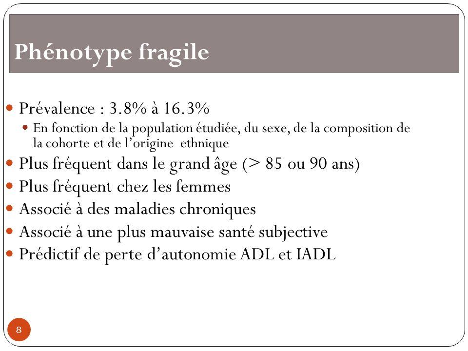 Phénotype fragile Prévalence : 3.8% à 16.3%