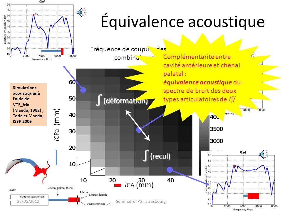 Équivalence acoustique