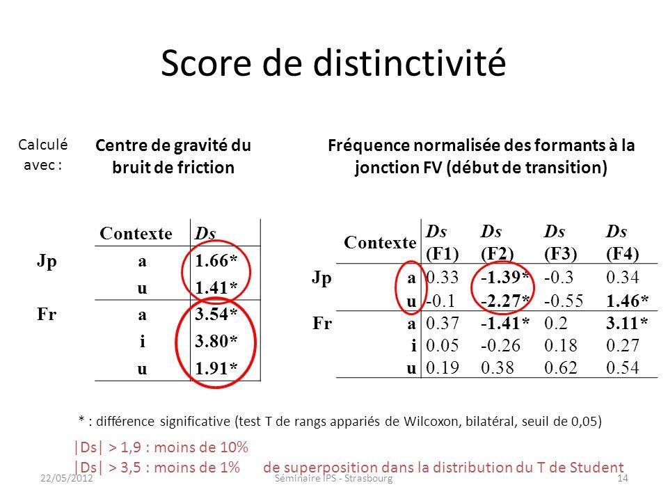 Score de distinctivité