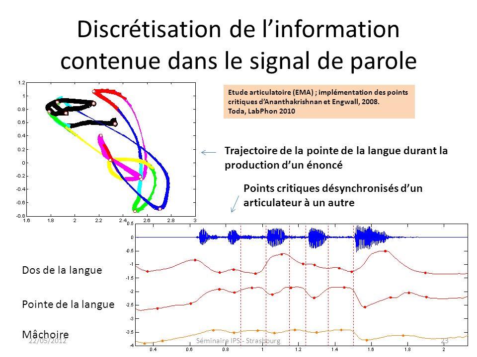 Discrétisation de l'information contenue dans le signal de parole