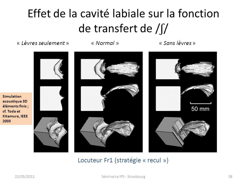 Effet de la cavité labiale sur la fonction de transfert de /ʃ/