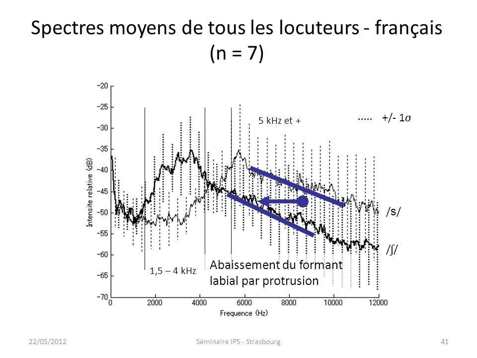 Spectres moyens de tous les locuteurs - français (n = 7)