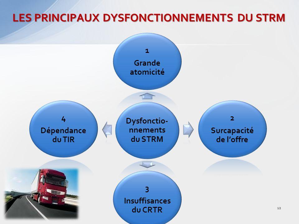 LES PRINCIPAUX DYSFONCTIONNEMENTS DU STRM