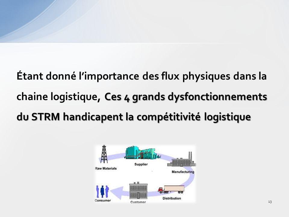 Étant donné l'importance des flux physiques dans la chaine logistique, Ces 4 grands dysfonctionnements du STRM handicapent la compétitivité logistique
